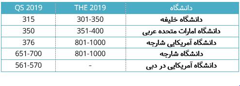 جدول 5 دانشگاه معتبر امارات و رتبه بندی جهانی آنها