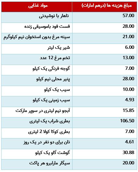 هزینه مواد غذایی در امارات