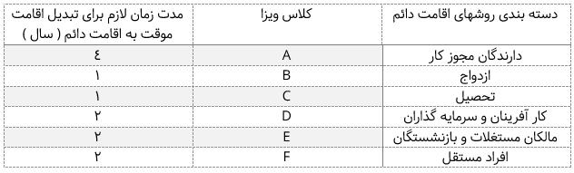 جدول دسته بندی های اقامت در آنتیگوا و بارمودا