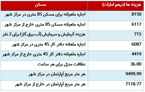 هزینه های مربوط به مسکن در امارات