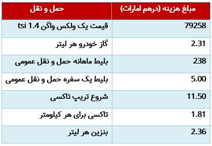 هزینه های مربوط به حمل و نقل در امارات