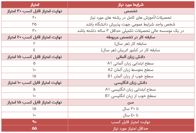 جدول امتیازات Skilled workers in shortage occupations اتریش