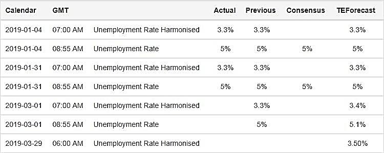 جدول جدیدترین آمار بیکاری آلمان در سال 2019
