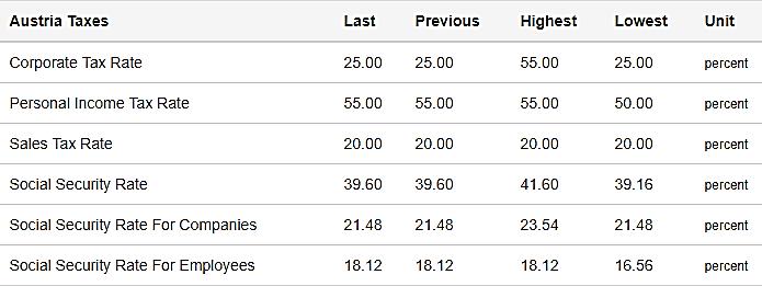 جدول انواع مالیات ها در اتریش و نرخ آن ها