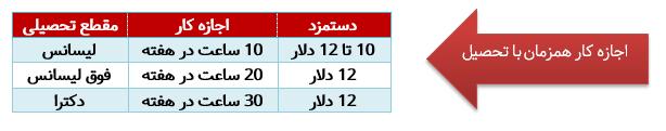 جدول اجازه کار همزمان با تحصیل امارات