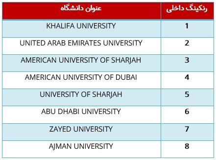 دانشگاه های معتبر امارات و رنکینگ داخلی آنها