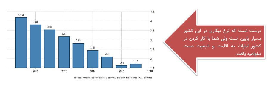 نمودار نرخ بیکاری در امارات