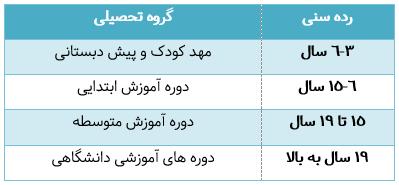 جدول نظام آموزشی مدارس اسلواکی
