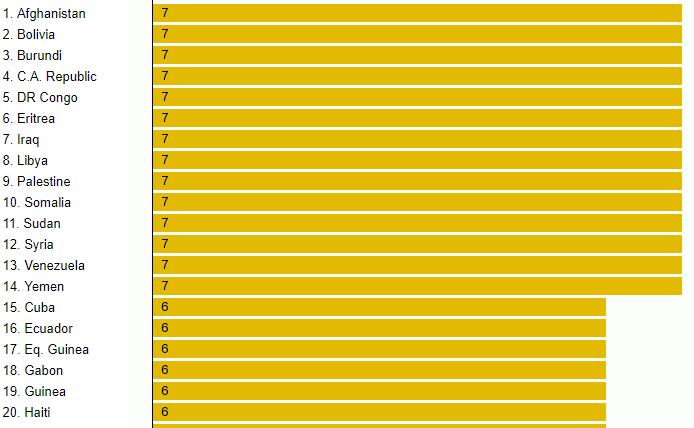 کشورهای با بیشترین نرخ مصادره اموال