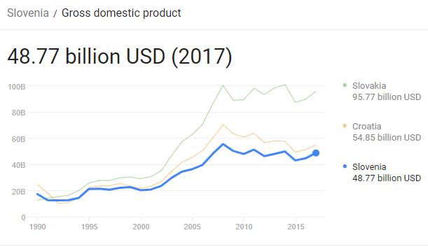 تولید ناخالص داخلی اسلوونی