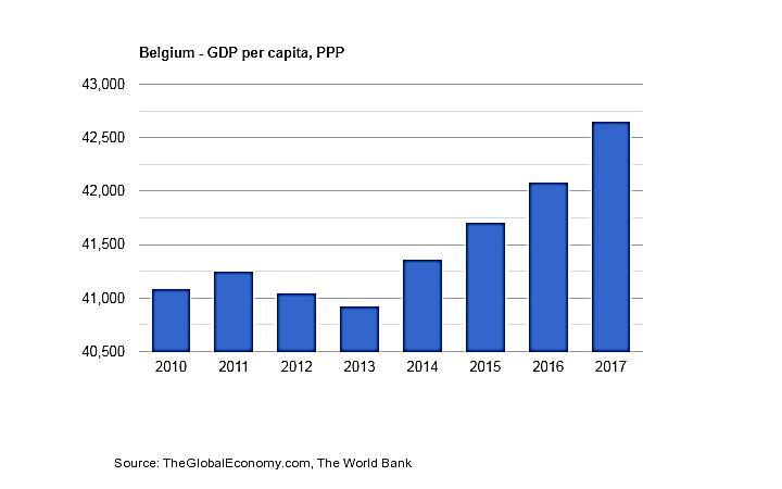 تولید ناخالص داخلی در بلژیک