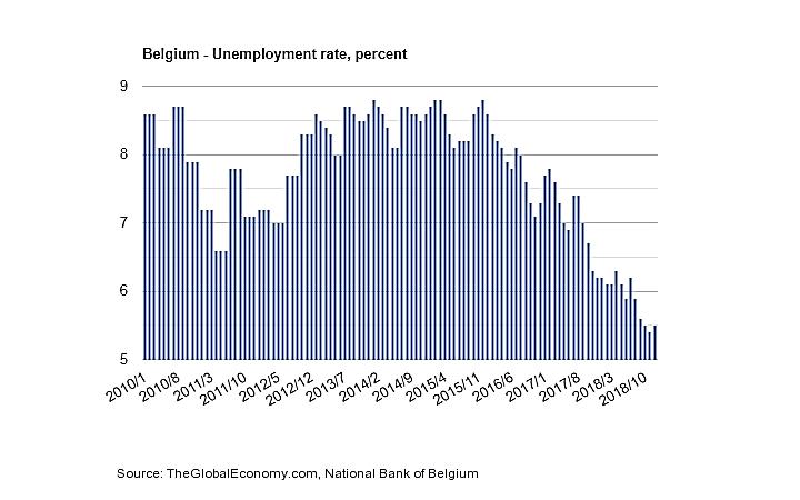 نرخ بیکاری در بلژیک