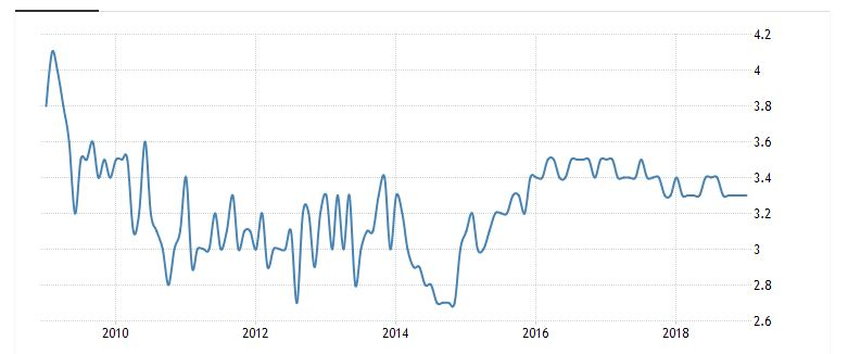 نرخ بیکاری در مالزی