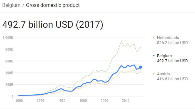نرخ تولید ناخالص داخلی در بلژیک
