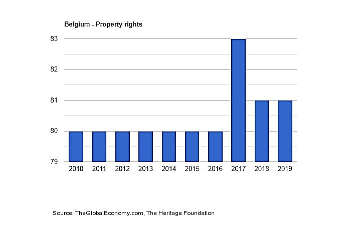 نرخ مالیات در بلژیک