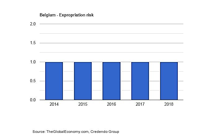 نرخ نقض قرارداد در کشور بلژیک
