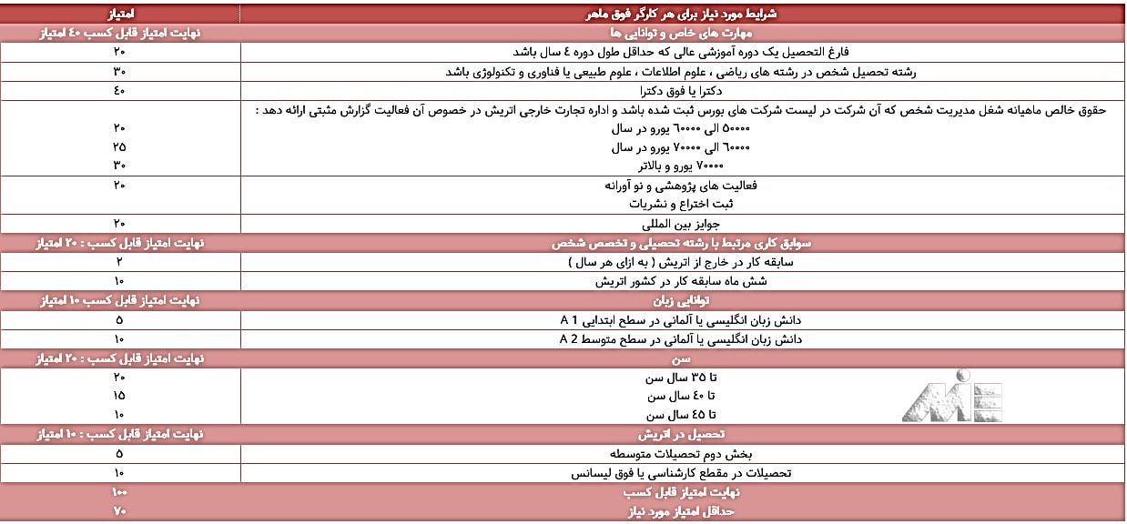 جدول سیستم امتیاز بندی اخذ ویزای جستجوی کار اتریش