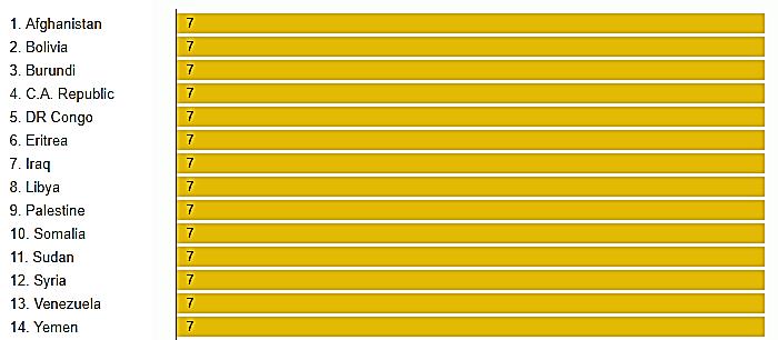 نمودار کشور هایی با نرخ مصادره اموال بالا