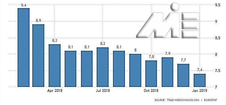 نمودار نرخ بیکاری در قبرس