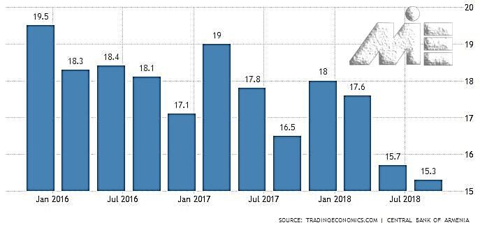 نمودار نرخ بیکاری در کشور ارمنستان در دو سال گذشته