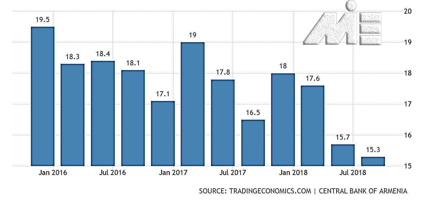 نمودار نرخ بیکاری ارمنستان در چند سال اخیر