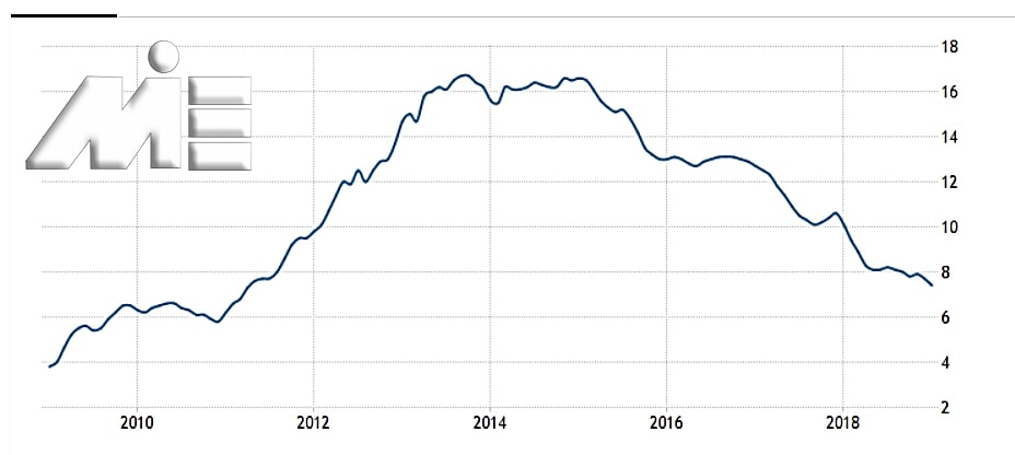 نمودار نرخ بیکاری در کشور قبرس در جند سال اخیر