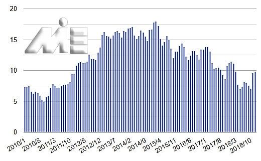 ویزای کار قبرس و نمودار نرخ بیکاری در قبرس