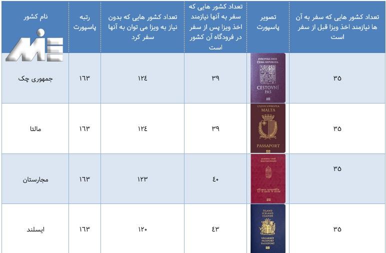 رنکینگ پاسپورت مالتا و برخی دیگر از کشور ها