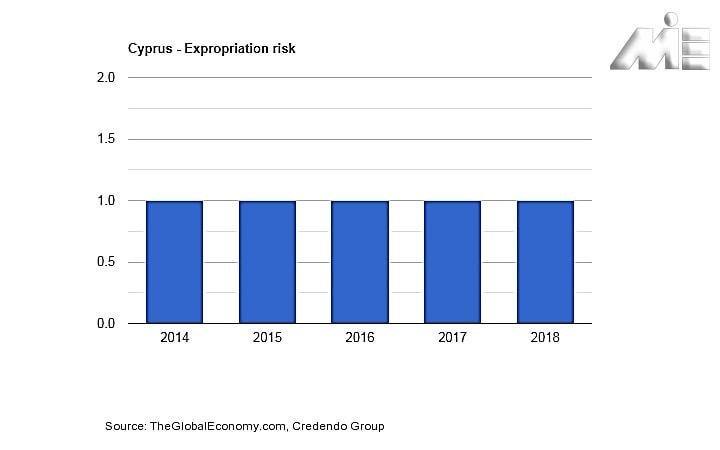 نمودار نرخ مصادره اموال در قبرس