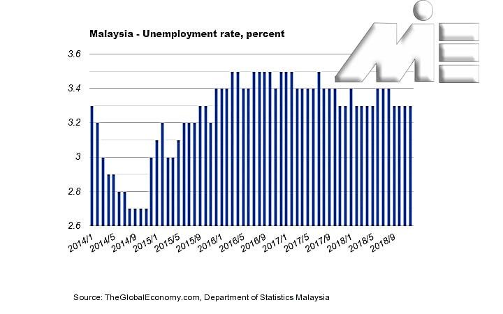 نمودار نرخ بیکاری در مالزی در بازه 2014 تا 2019