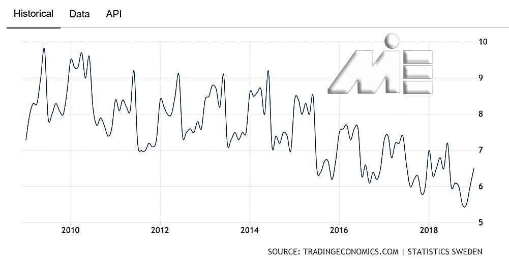 نمودار نرخ بیکاری سوئد در 9 سال گذشته