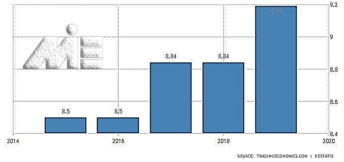نمودار نرخ حقوق و دستمزد در آلمان