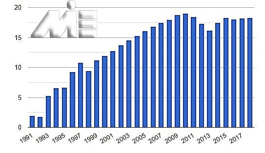 نمودار نرخ بیکاری در کشور ارمنستان