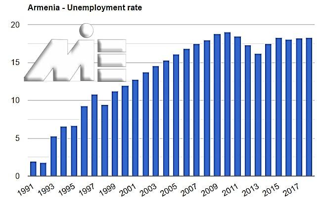 نمودار نرخ بیکاری ارمنستان