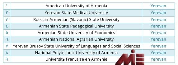 لیستی از 9 دانشگاه برتر در ارمنستان