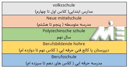 جدول جزئیات در مورد آموزش در مدارس اتریش