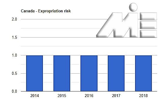 نمودار نرخ مصادره اموال کانادا در پنج سال اخیر
