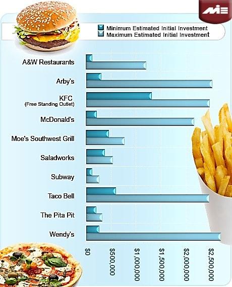 نمودار رشد صنعت رستوران های زنجیره ای به تفکیک برند