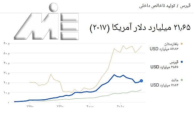 نمودار نرخ تولید ناخالص ملی قبرس در مقایسه با بلغارستان و مالتا
