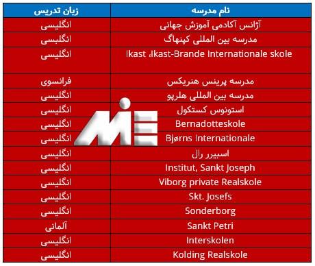 جدول معرفی تعدادی از مدارس بین المللی دانمارک