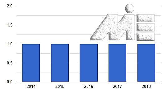 نمودار نرخ مصادره اموال یا سلب مالکیت در اتریش