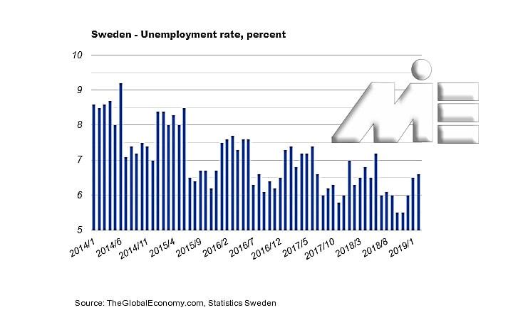 نمودار نرخ بیکاری در سوئد در 5 سال اخیر