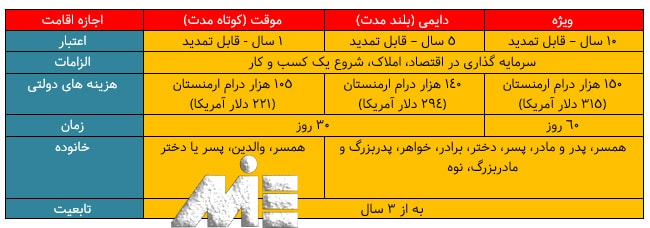 جدول مجوزهای اقامتی کشور ارمنستان