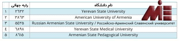 برخی از دانشگاه های ارمنستان و رنکینگ جهانی آن ها
