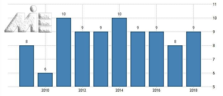 نمودار رنک کنترل فساد کانادا در بین 175 کشور جهان