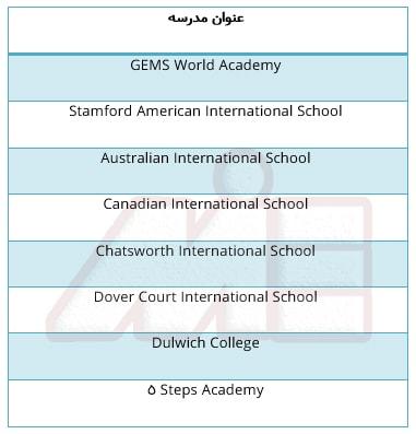 جدول معرفی برخی از مدارس جهت تحصیل در سنگاپور
