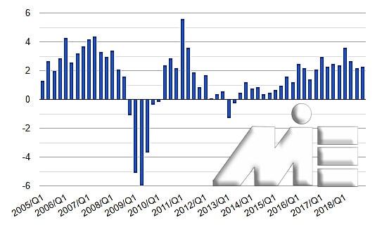 نمودار تولید ناخالص داخلی کشور اتریش ـ سرمایه گذاری در اتریش