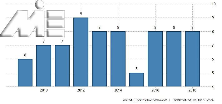 نمودار نرخ فساد اداری هلند در بین سایر کشور های جهان