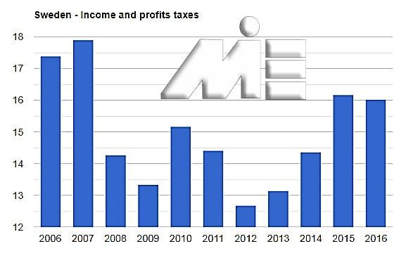 نمودار نرخ مالیات در کشور سوئد