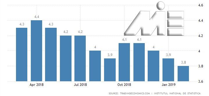 نمودار نرخ بیکاری در رومانی در یک سال گذشته